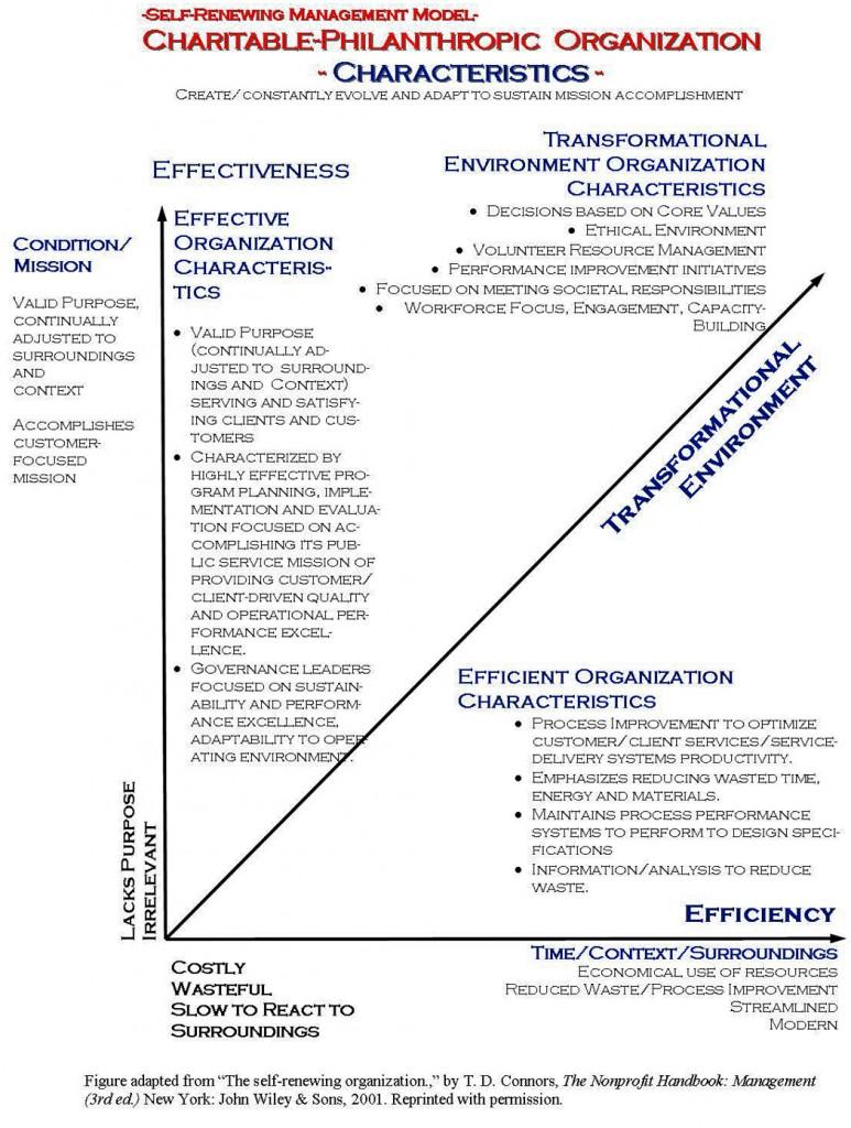 Figure 10 SRCPO Characteristics