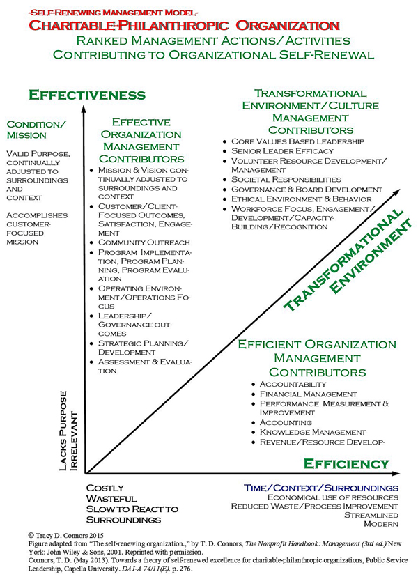 Source: Charitable-Philanthropic Organization Self-Renewing Management Research study incorporated rankings from practitioners regarding the relative value of specific management competencies to achieving improved levels of organizational performance (excellence).