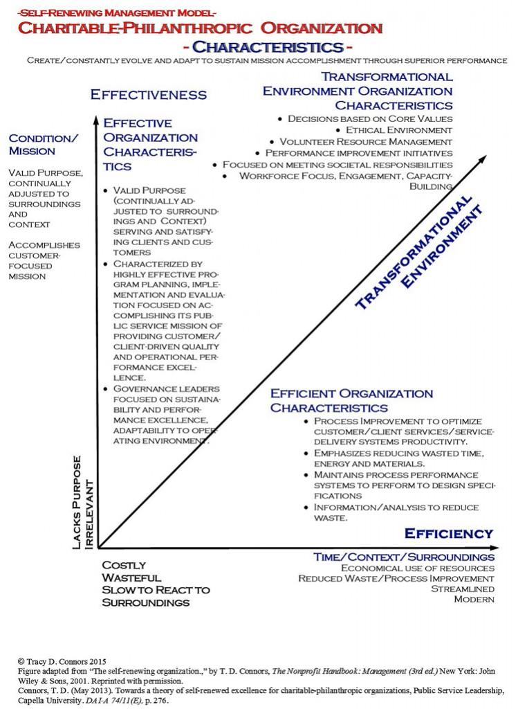 SRVO_SR Org Characteristics_750pxs