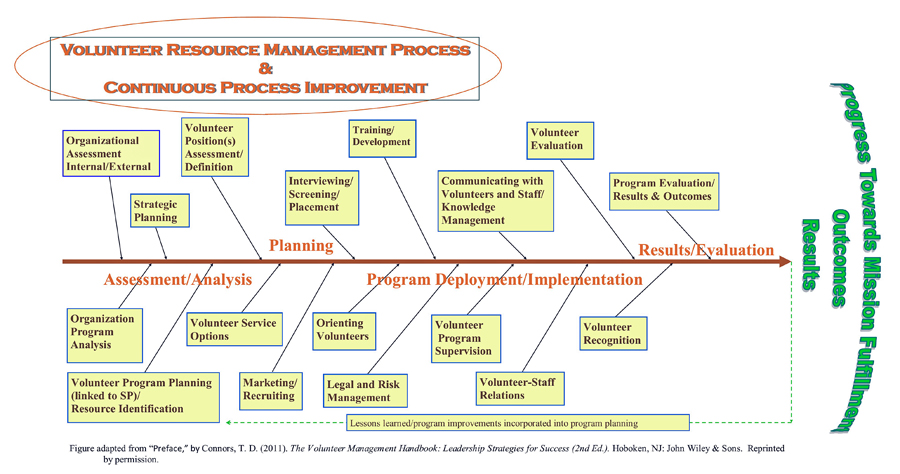 Volunteer Resource Management Process and Quality Management