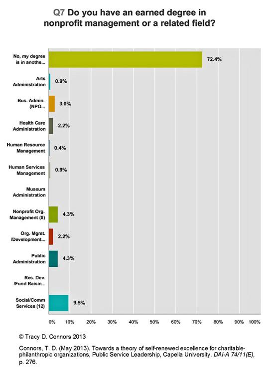 npo-exec-demographics-12oct2016_534pxs