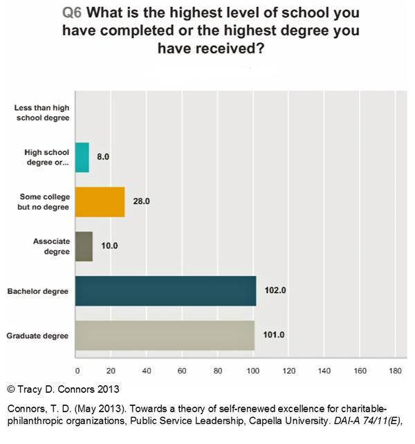 npo-exec-demographics-12oct2016_q6_600pxs